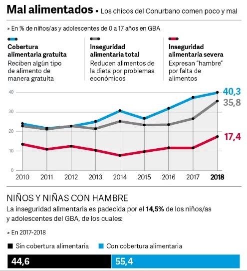 Update Argentina Hambre: 15% de niños y adolescentes pasan hambre y 4 de 10 se alimentan en comedores públicos bonaerenses