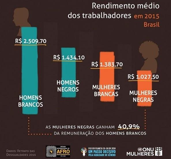 Update Brasil: mayor riesgo de ser joven y negro en desempleo, educación y salud.