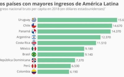 Update Autonomía Latam: Tres países con mayor ingreso anual de Latinoamérica
