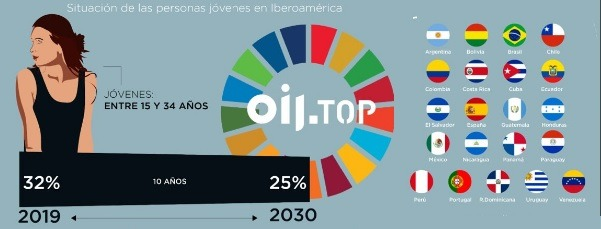Update Juventud: En Iberoamérica viven 216 millones entre 15 y 34 años
