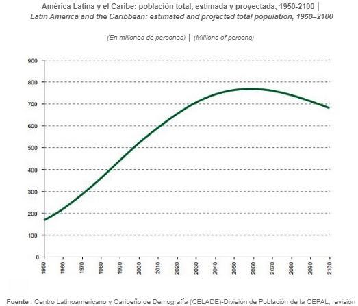 Update Población: Latinoamérica crece 6 millones al año